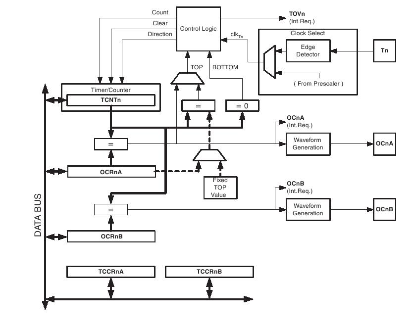 Blok Diagram Timer 0